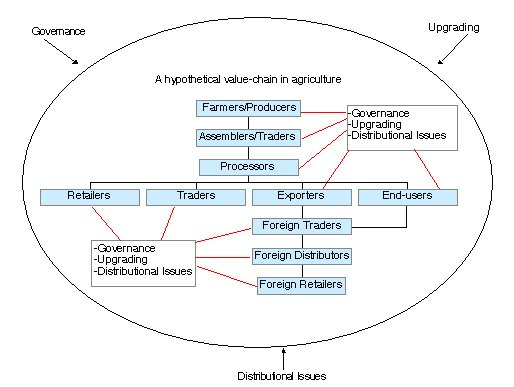 Valuechains4poor value chain toolbook part one concepts value chain analysis the distinguishing feature of the tools presented in the following sections are that they are explicitly slanted toward the ccuart Images