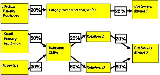 Valuechains4poor Mapping The Value Chain